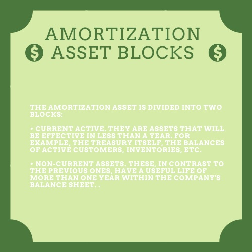 amortization homework help
