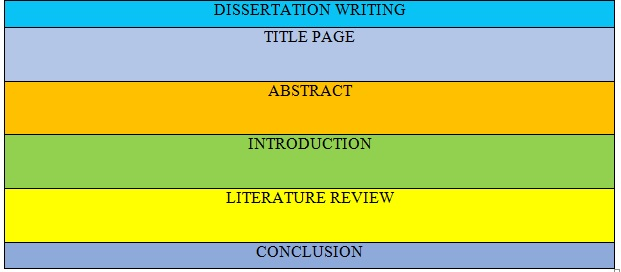 dissertation writing format