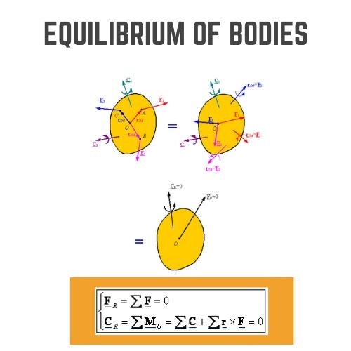 equilibrium of bodies