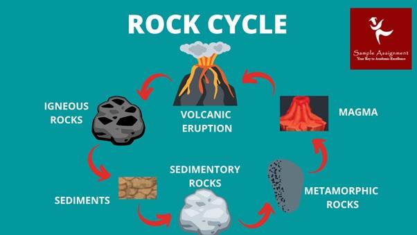 geology homework help online