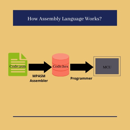 how assembly language works