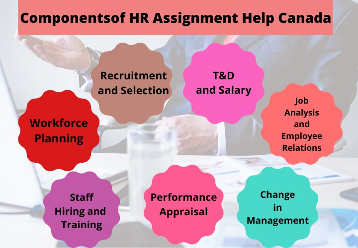 HR Assignment help Canada