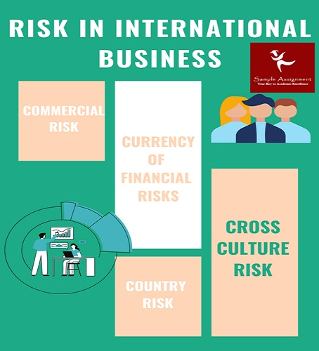 risk in international business