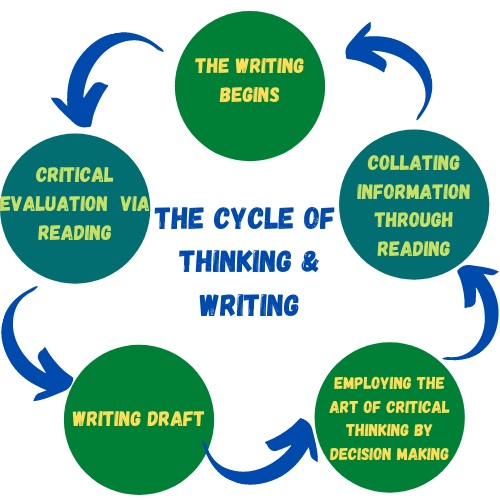 cycle of thinking and writing
