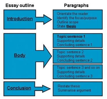write my essay