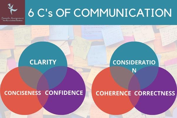 6c communication