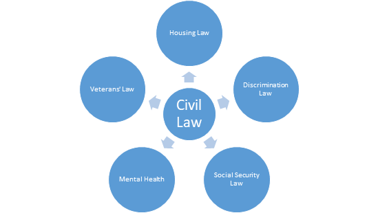 Civil Law Assignment