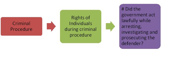 Principle aim of criminal law