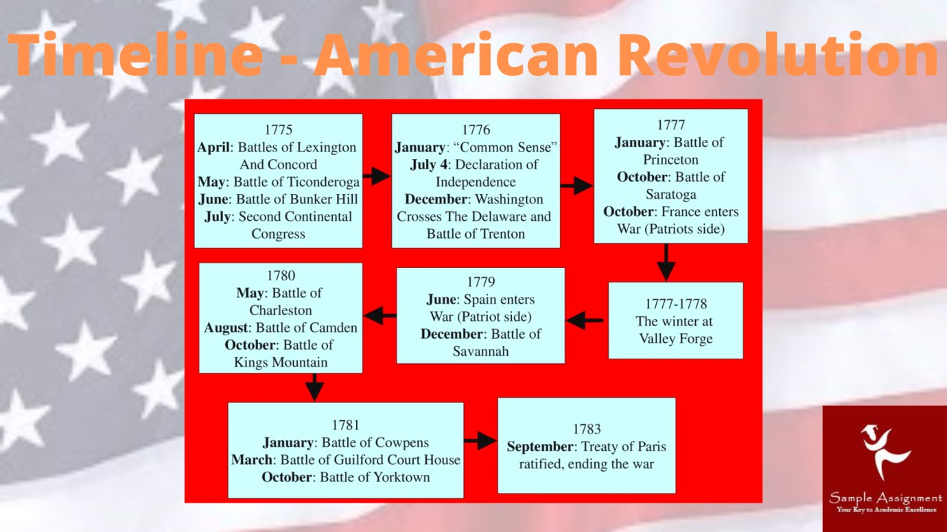 american history assignment help