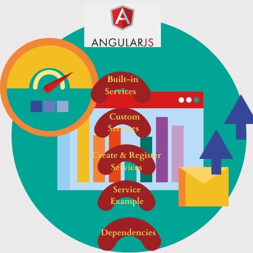 angular js assignment help