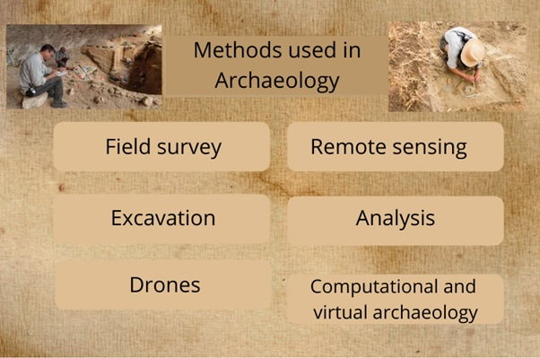 archaeology assignment help