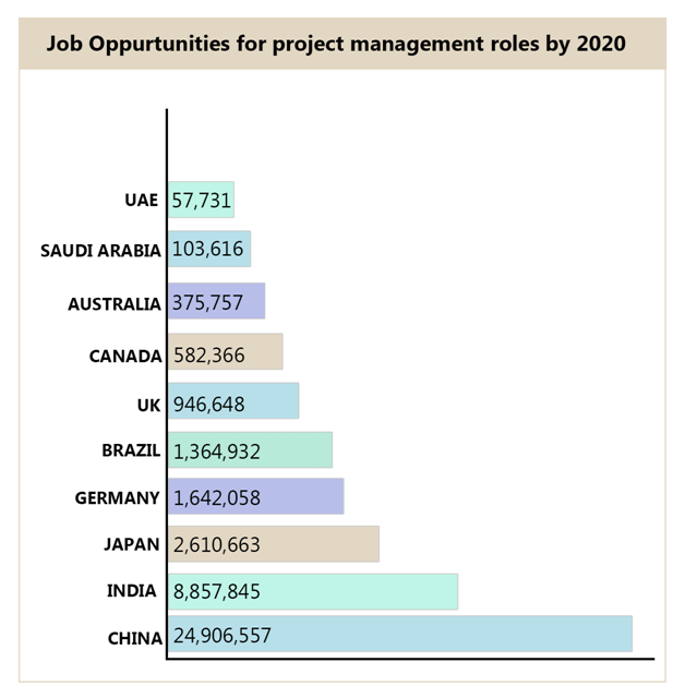 Project Management Job Opportunities by 2020