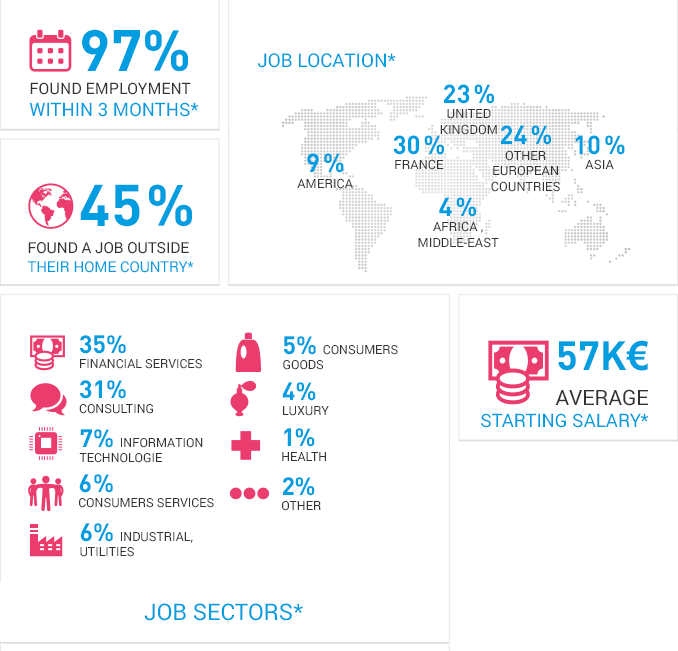 Project Management Job Sectors
