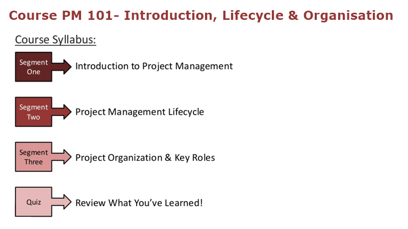 Project Management Course Overview