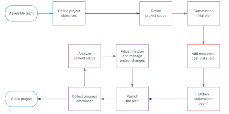 Project Management Process Map