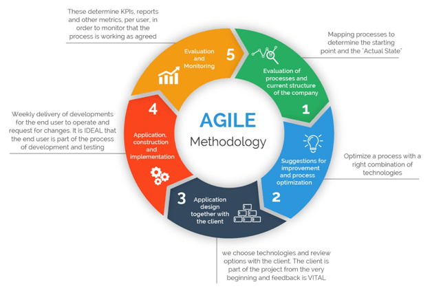 Agile Methodology of Project Management