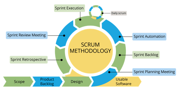 Scrum Methodology