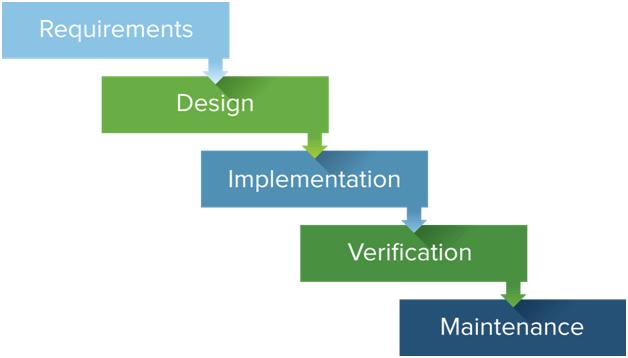 RAD or Rapid Application Development Methodology