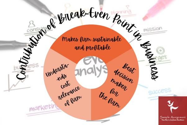 break even point in business