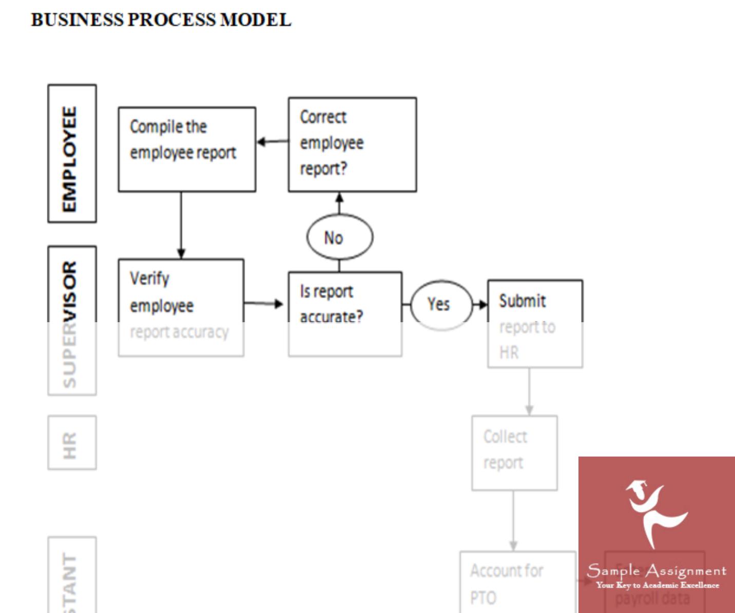 Business Process Model