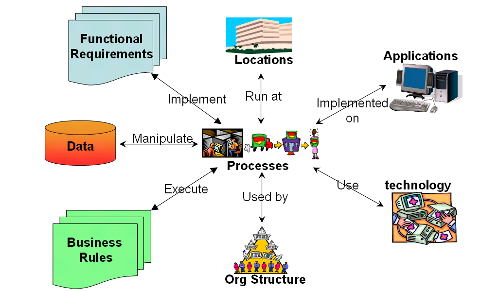 Business Process Function