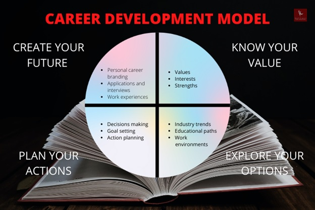 life career and development assignment help