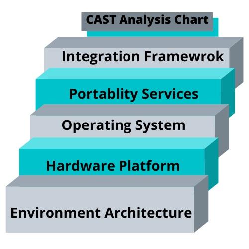 CAST Analysis Chart Assignment Help