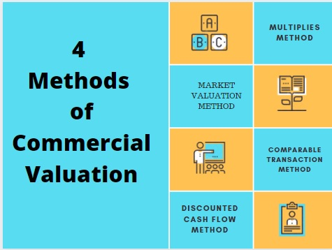 commercial valuation assignment help