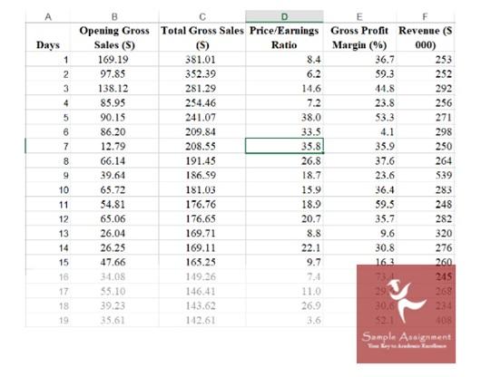 Correlation Analysis Assignment Solution