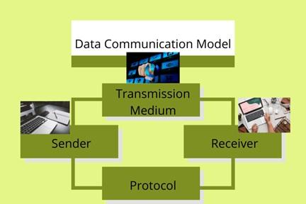 csc00240 data communication