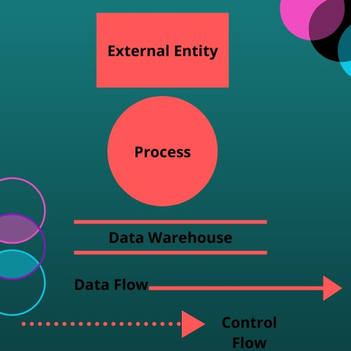 data flow diagram assignment help