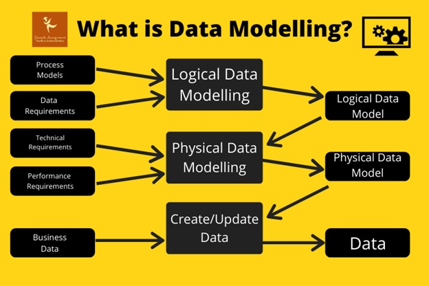 data modelling assignment help