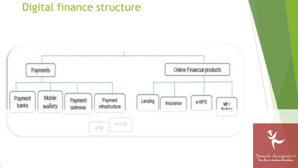 digital finance tructure
