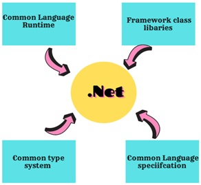 dot NET assignment help components