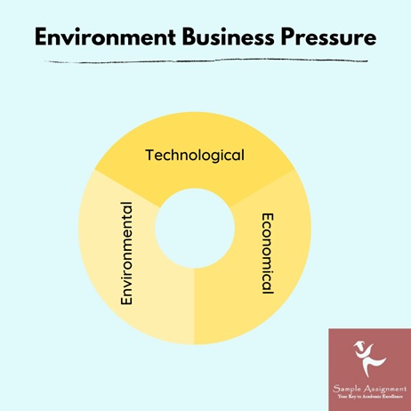 environment business pressure