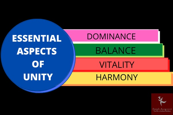 essential aspects of unity