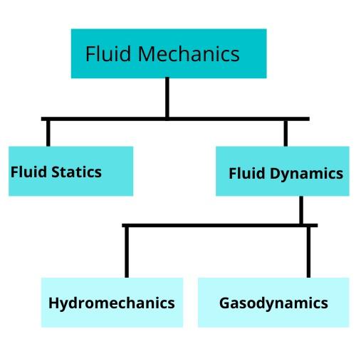 Fluid Mechanics Assignment Help