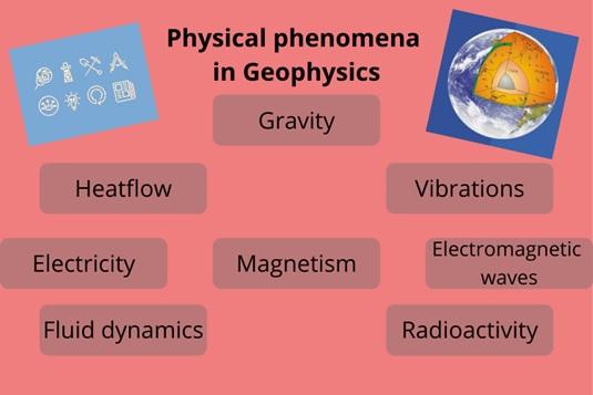Geophysics Academic Assistance through Online Tutoring