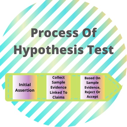 hypothesis testing assignment help