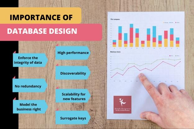 database design importance