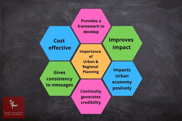 importance of urban regional planning