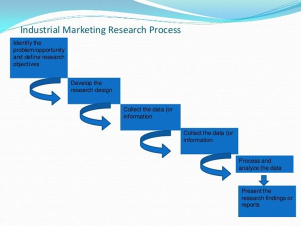 industrial marketing research process