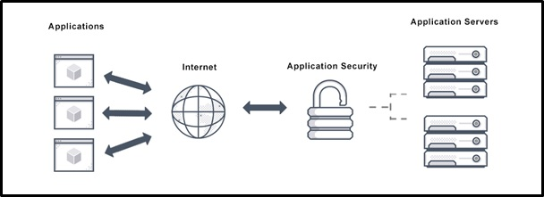 information security assignment help
