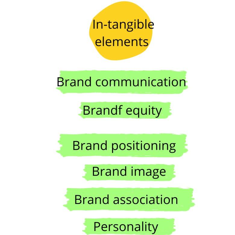 brand management assignment answer