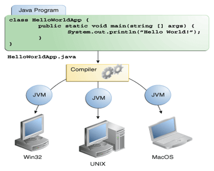 Java - platform-independent language