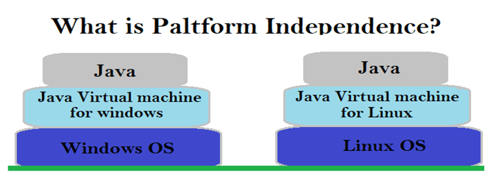 What is Java platform-independent