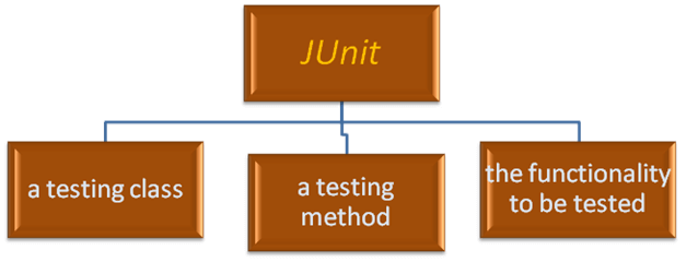 JUnit java assignment help
