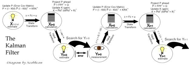 kalman filter assignment help