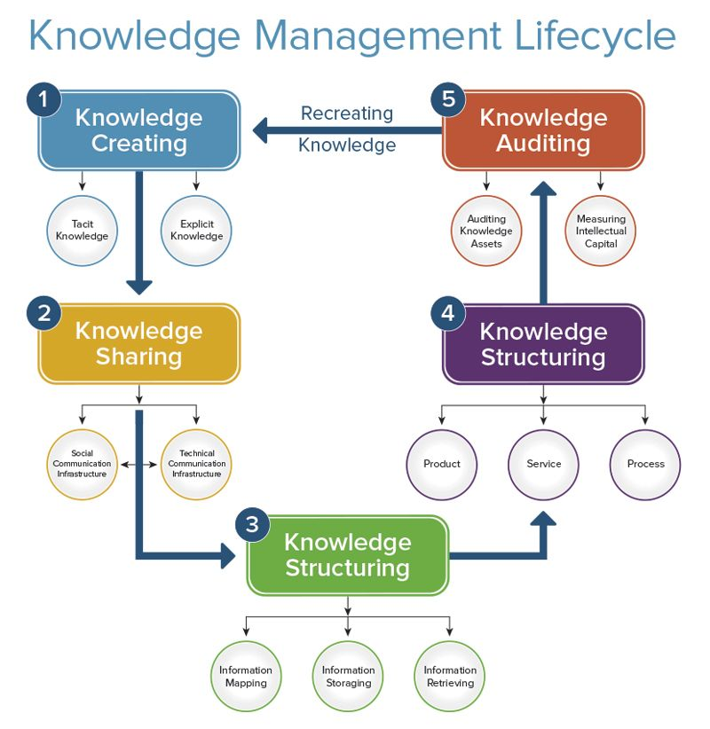 Knowledge Management System Assignment Help