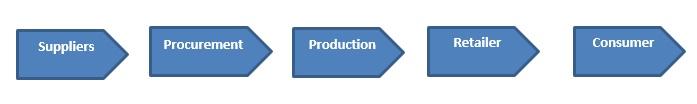 logistics management assignment help online